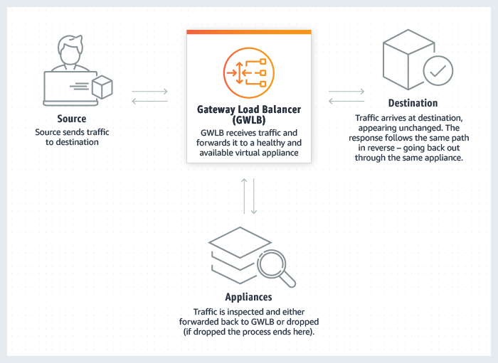 AWS Application diagram