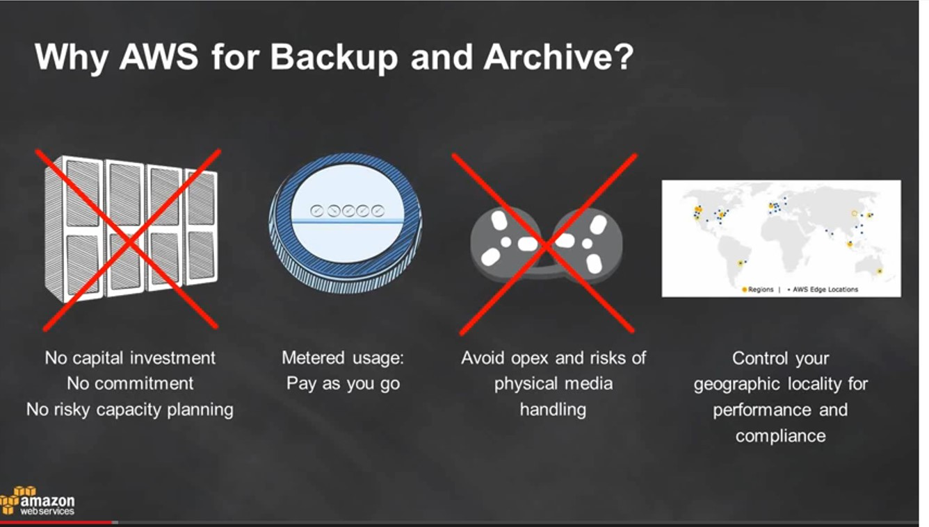 Backup and archiving on AWS