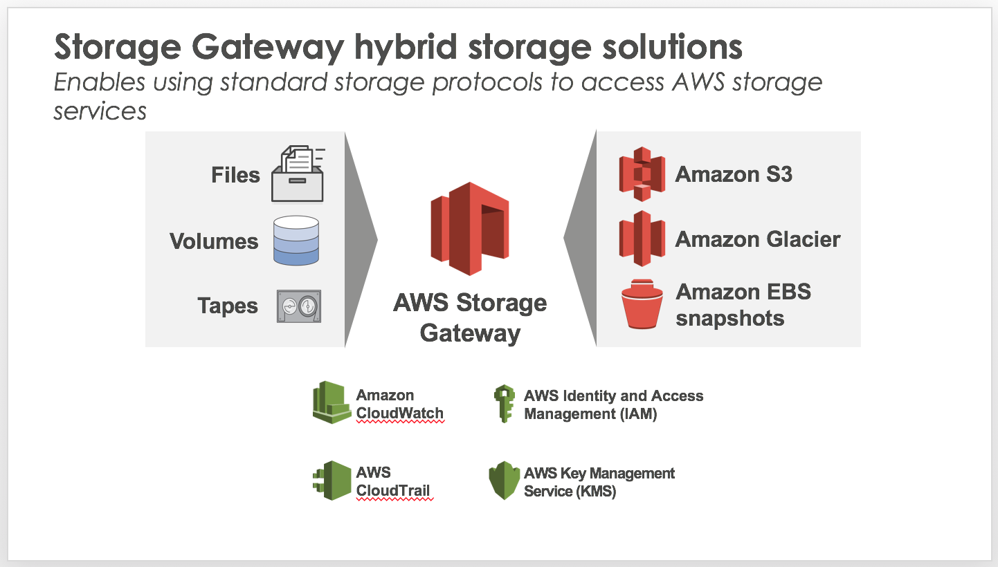 AWS Storage Gateway - File Gateway introduction