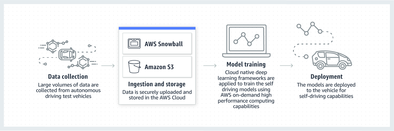 product-page-diagram-AWS-for-Automotive_autonomous-vehicle-development
