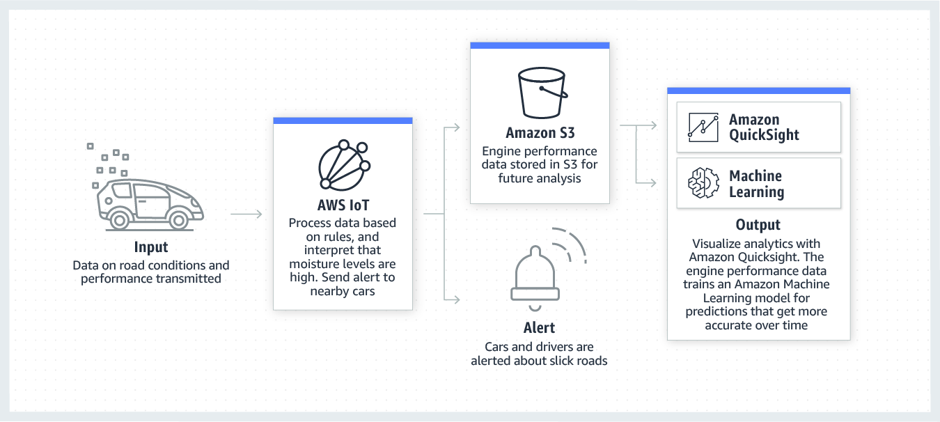 product-page-diagram-AWS-for-Automotive_connected-vehicles