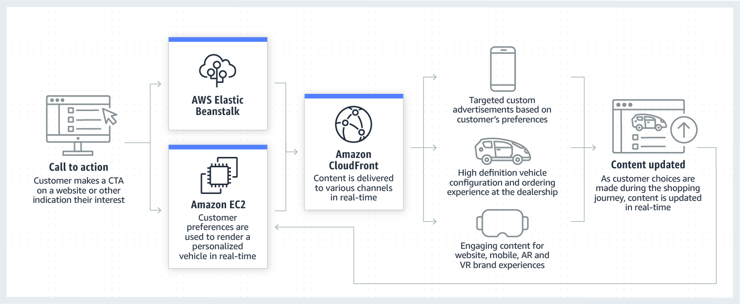 product-page-diagram-AWS-for-Automotive_omnichannel-marketing-content-delivery