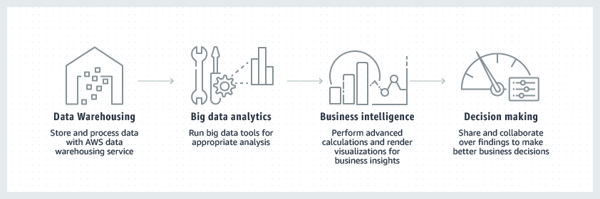 Data Analytics & Management