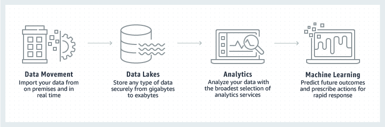 Product-Page-Diagram_Finacial-Services_Data-Lakes-Analytics