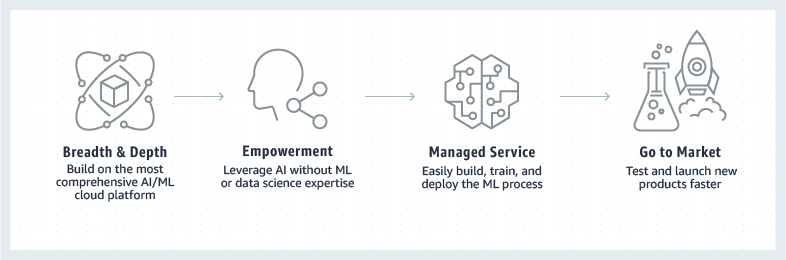 Product-Page-Diagram_Finacial-Services_Machine-Learning