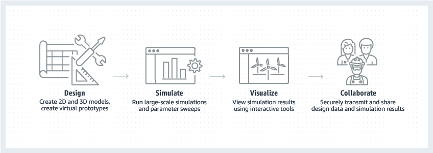 product-page-diagram-AWS-for-Manufacturing_product-design-simulation