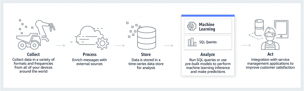 product-page-diagram-aws-for-manufacturing_production-smart-products