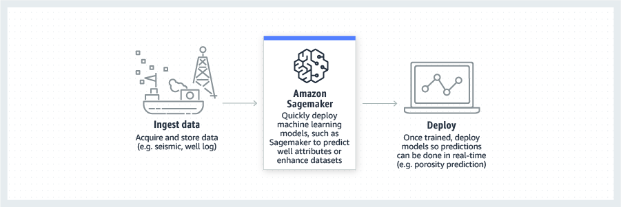 product-page-diagram-AWS-Oil-Gas_machine-learning-applications