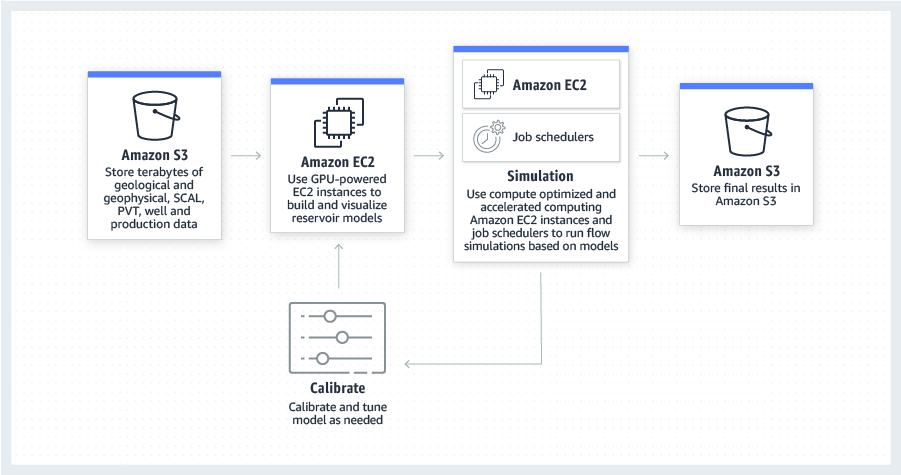 product-page-diagram-AWS-Oil-Gas_reservoir-simulation