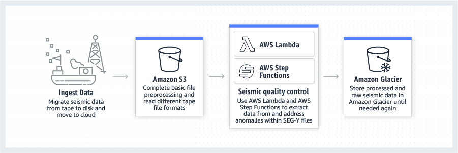 product-page-diagram-AWS-Oil-Gas_seismic-data-storage-archive