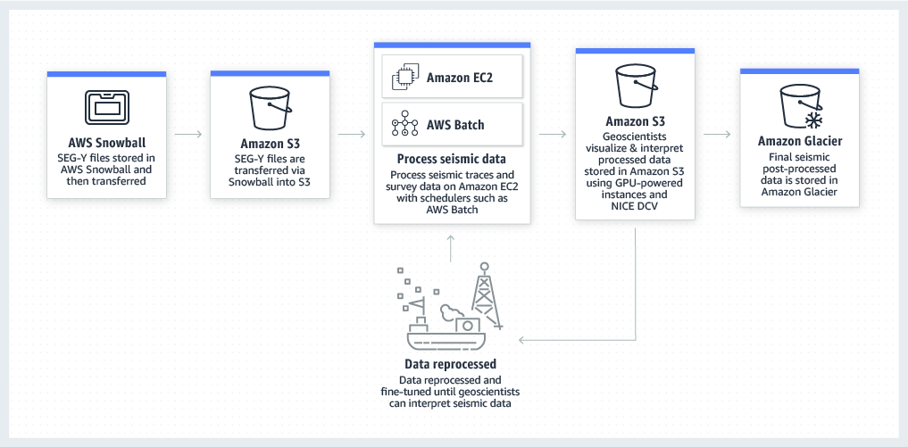 product-page-diagram-AWS-Oil-Gas_seismic-processing