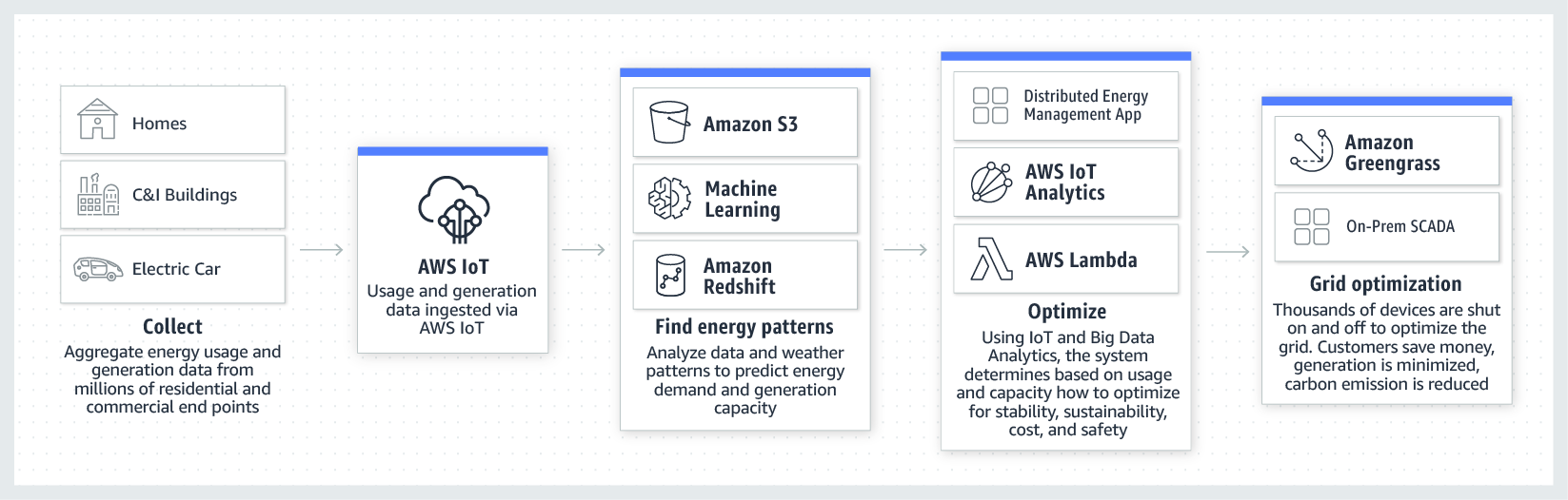 product-page-diagram-AWS-for-Power-Utilities_DERMS