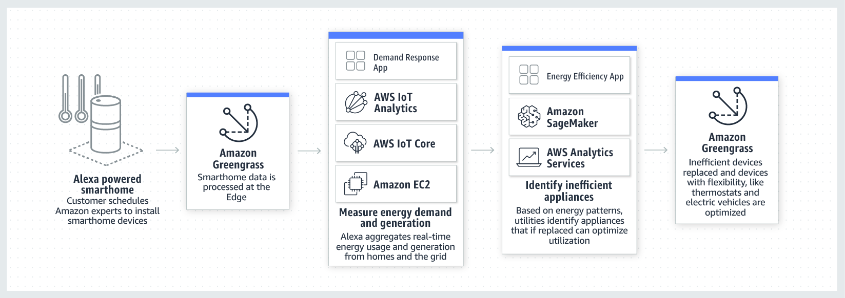 product-page-diagram-AWS-for-Power-Utilities_connected-home-demand-response@1.5x