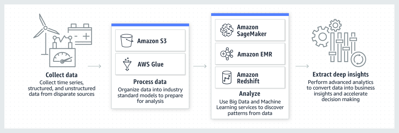 product-page-diagram-AWS-for-Power-Utilities_industrial-data-analytics