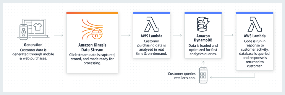 AWS-for-Retail_product-page-diagram_Recommendation-Engine