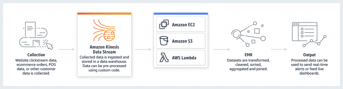 AWS-for-Retail_product-page-diagram_Single-View-for-Customers