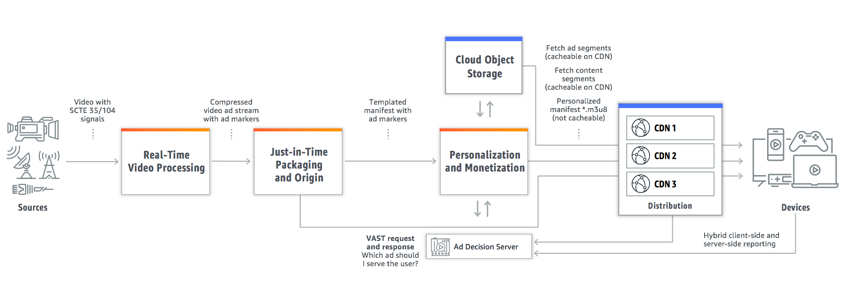 Cloud-based ad insertion diagram