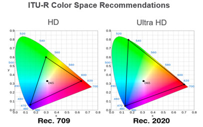 Color space graphic