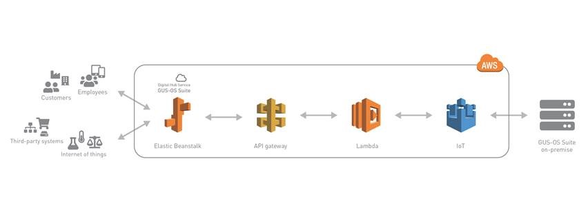 AWS GUS - Architectural Diagram