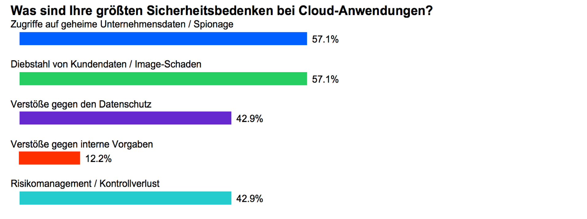 Cloud Security Sicherheitsbedenken