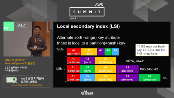 4_5.mp4_seoul_summit_ondemand