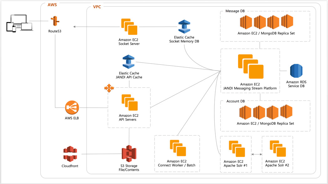 aws cloudfront case studies Change the case of key-value pairs to lowercase amazon web services, inc or.