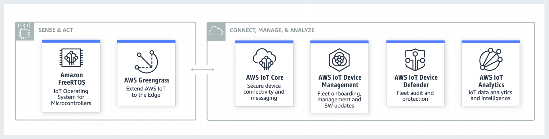 AWS IoT Category How It Works