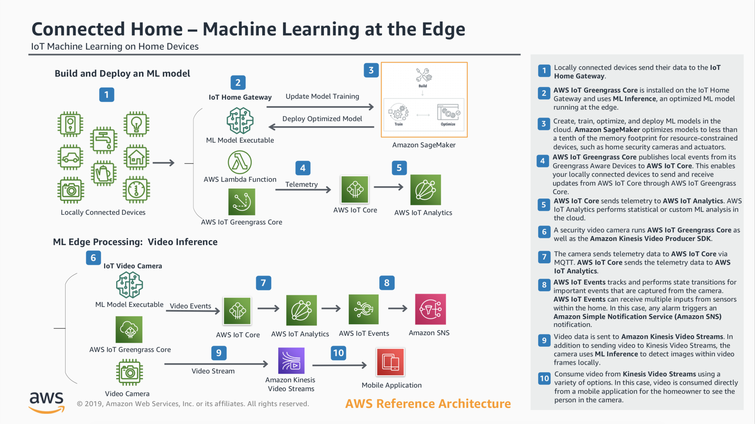 Connected Home - Machine Learning at the Edge Reference Architecture