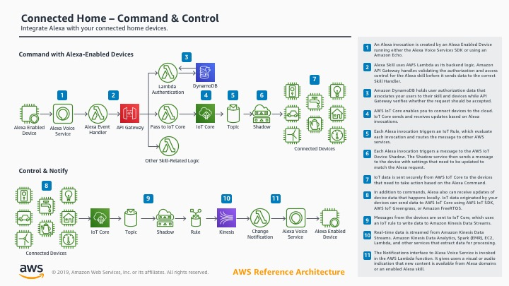 Connected Home - Command & Control Reference Architecture