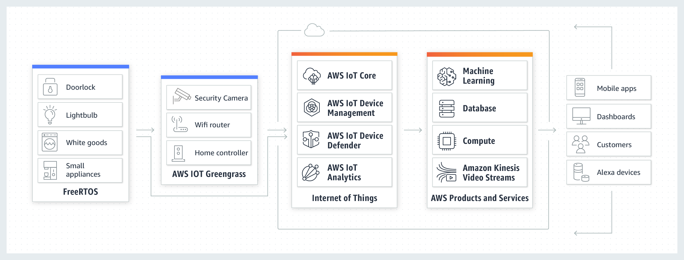 AWS IoT – Casa intelligente