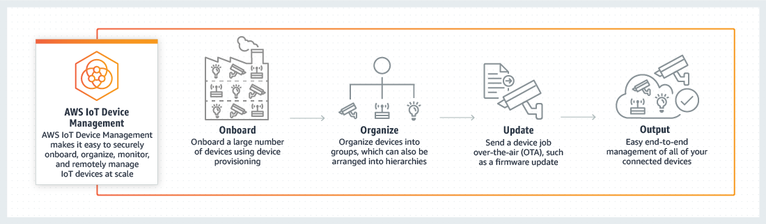 How it Works - AWS IoT Device Management
