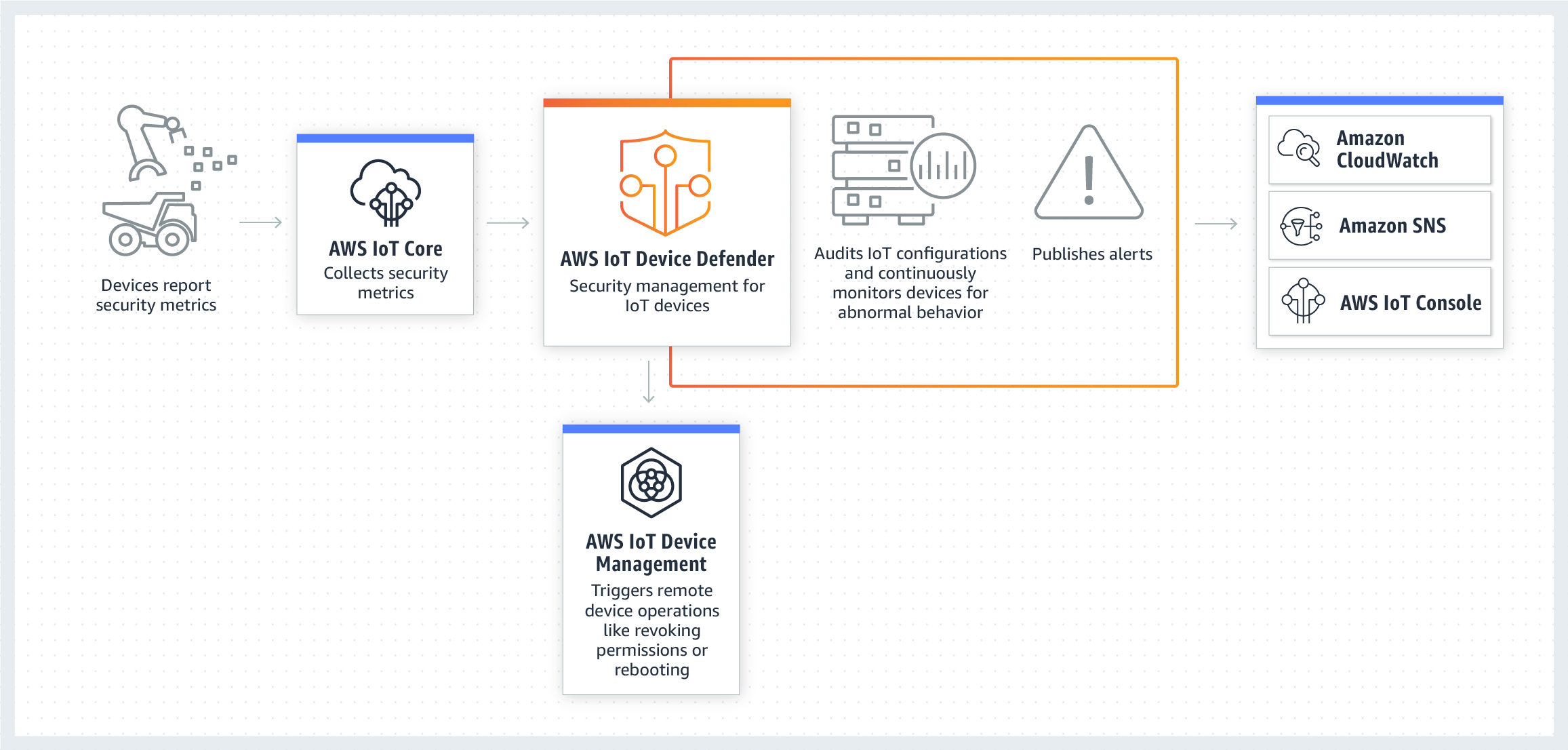 작동 방식 – AWS IoT Device Defender