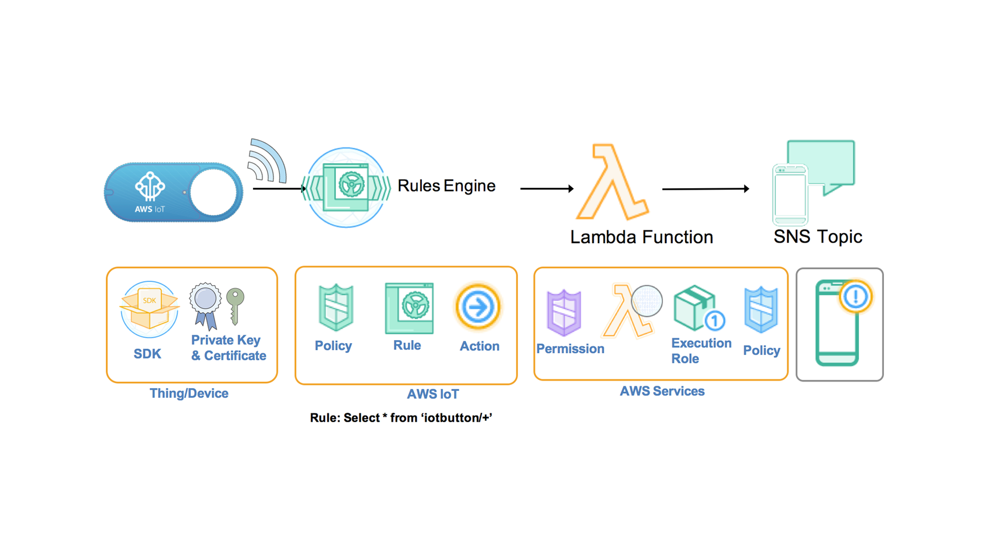 aws_iot_button_architecture_1920x1080