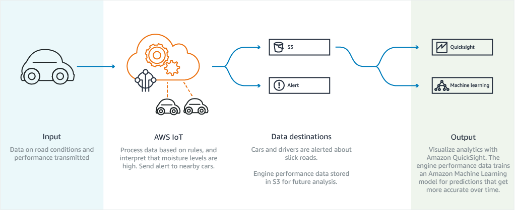 AWS IoT Car Notifications