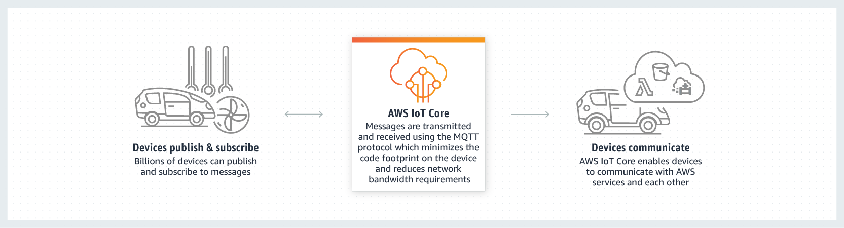AWS IoT Core Connect and Manage