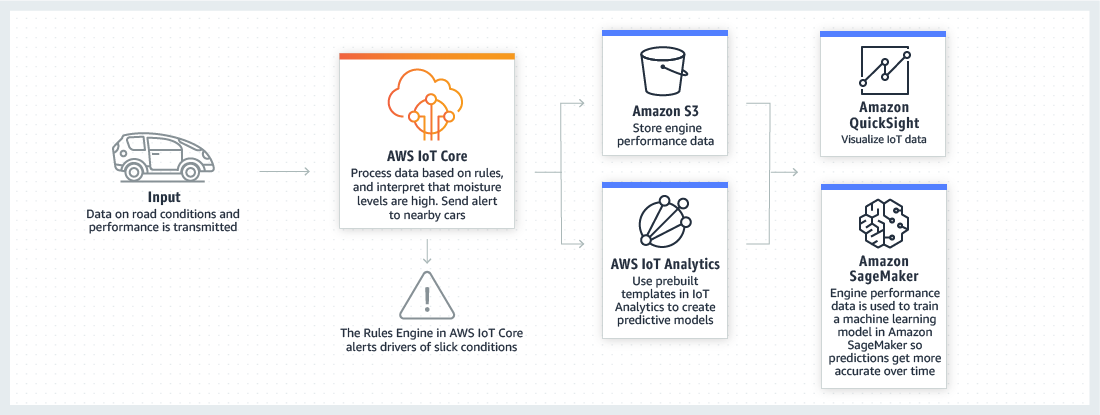 AWS IoT Core - Process and Act