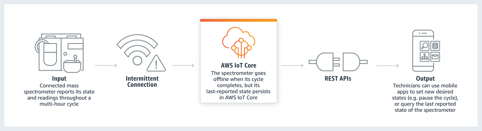 AWS IoT Core - Read and Set Device State