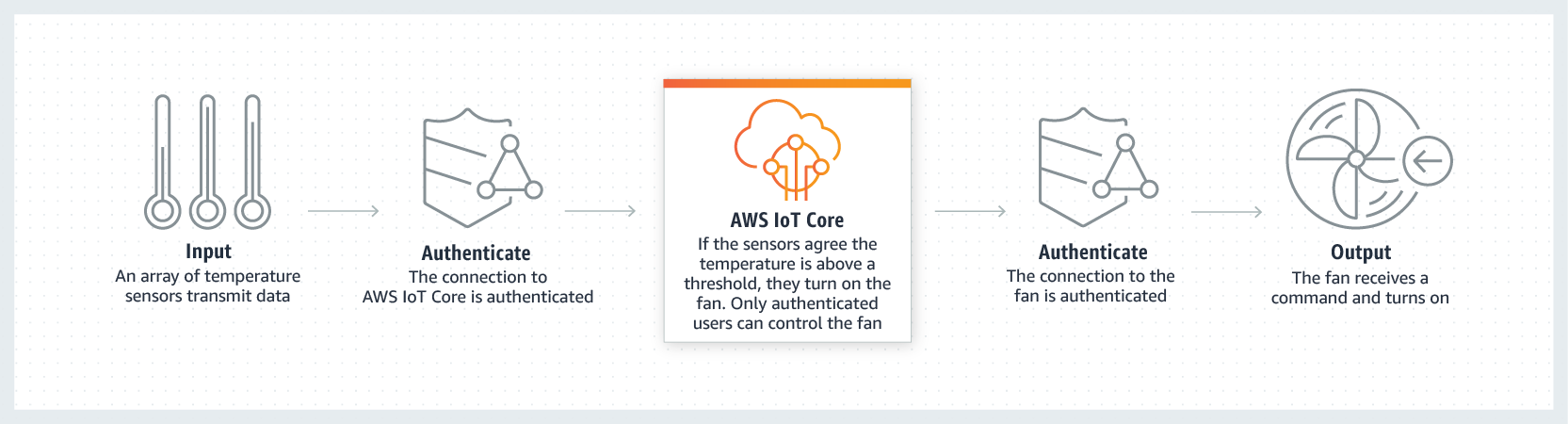 AWS IoT Core Secure Connections