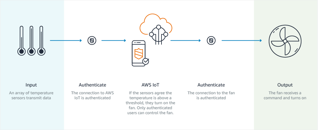 AWS IoT Core Authenticate
