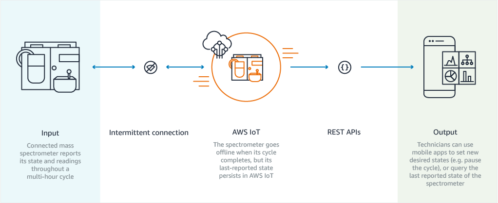 AWS IoT Core Intermittent Connection