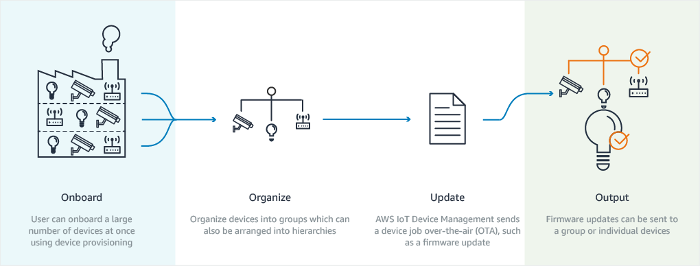 작동 방식 – AWS IoT Device Management
