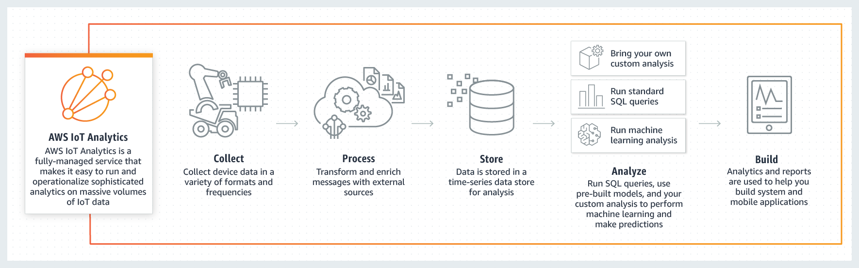Fonctionnement d'AWS IoT Analytics