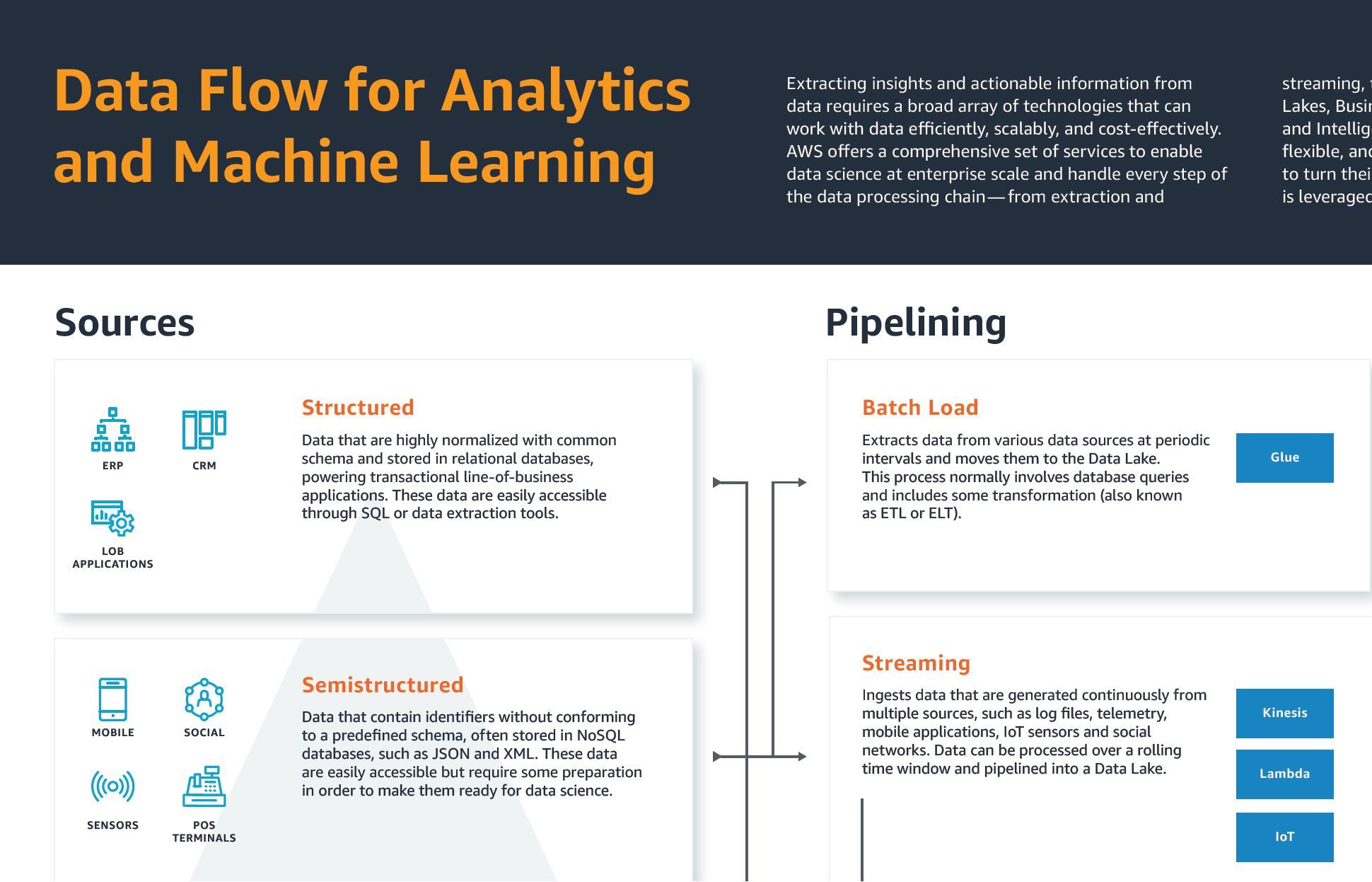 Machine Learning Partner Solutions