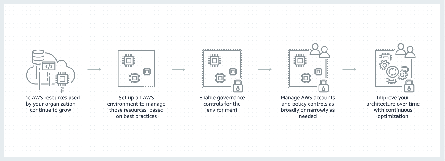 Category-Page-Diagram_Management-Governance_1_Manage@1.5x