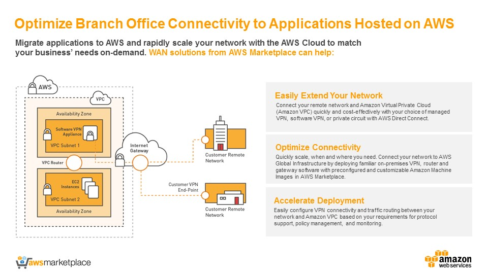 Optimize Branch Office connectivity to applications hosted on AWS