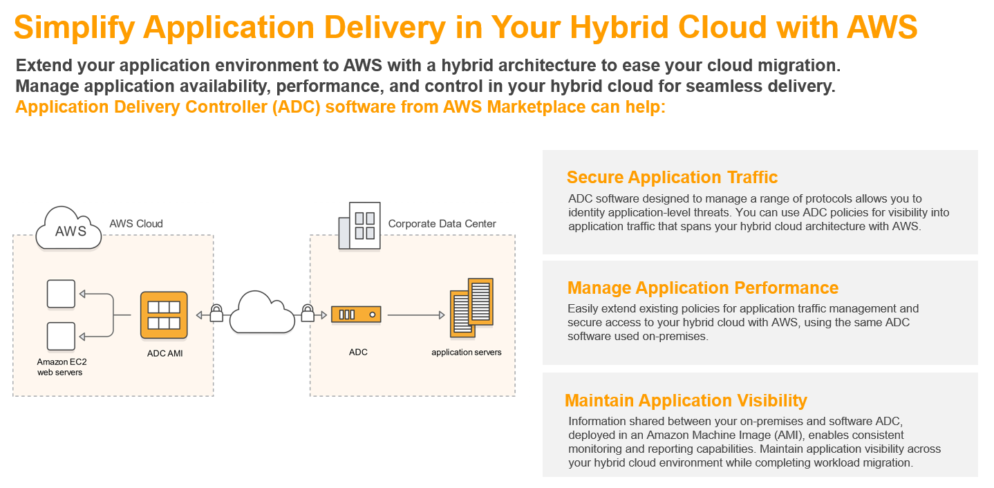Simplify Application Delivery in your Hybrid Cloud