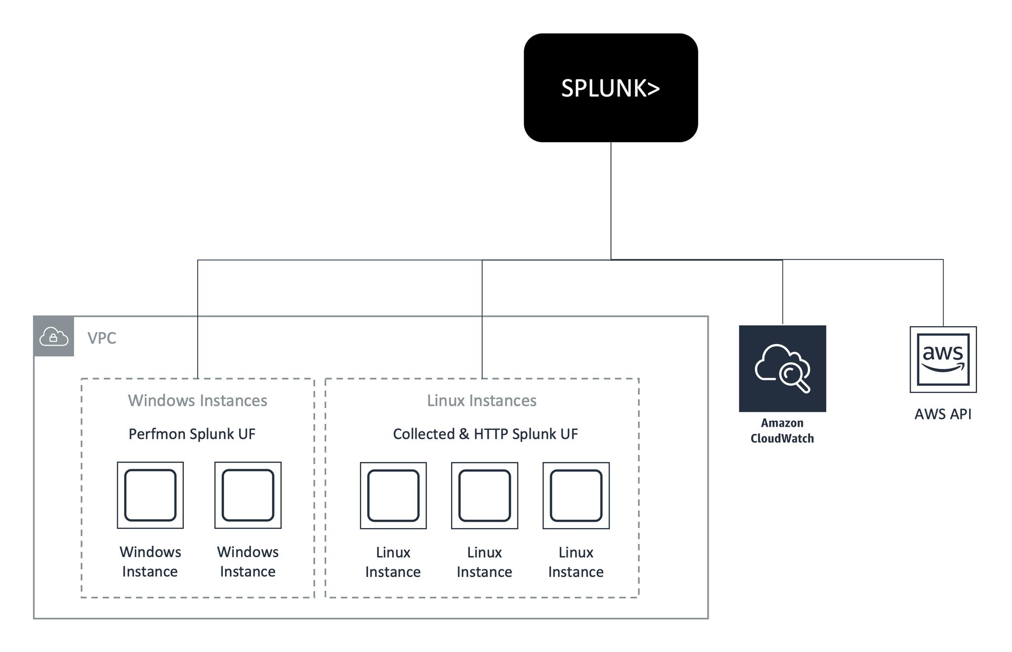 Operational intelligence   AWS Marketplace