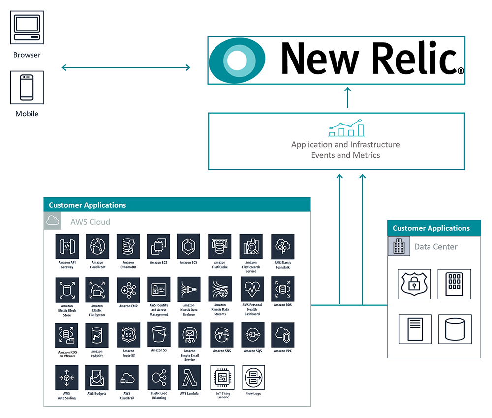 New Relic reference architecture