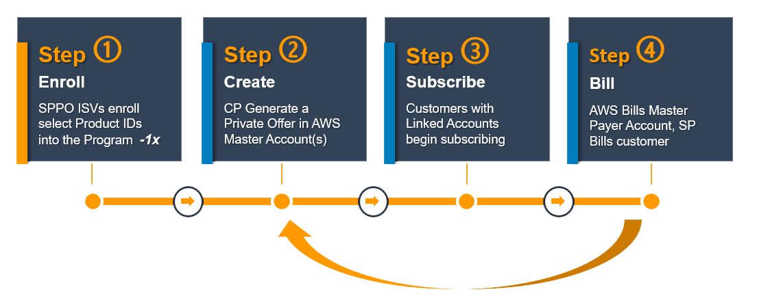 Aws Marketplace Solution Provider Private Offers