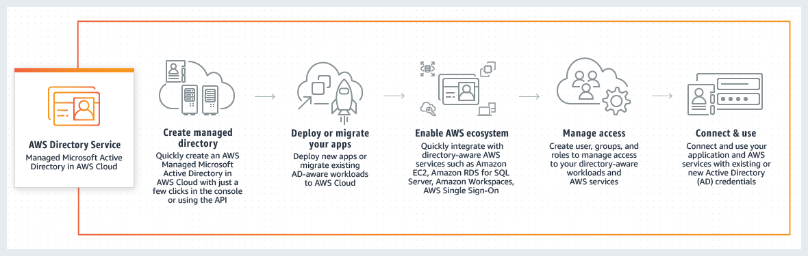 How to use AWS Directory Service